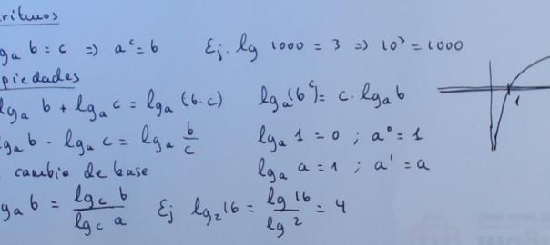 Definición de logaritmo y sus propiedades. alvaTeaching